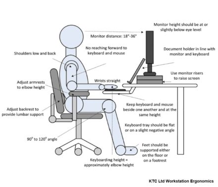 Ergonomic Consultants in Ireland